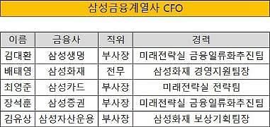 삼성금융, 이번에도 '미전실' 약진···계열사 CFO 과반수 차지