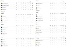 [챔피언스리그] 조별 순위 확정, 맨유 2위·이강인 발렌시아 3위…16강 조추첨은 언제?