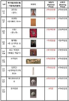 요지연도 9억8천 청자편병 8억 고미술 강세..서울옥션,제150회 미술품 경매