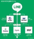 [네이버, 플랫폼 제국 정조준] 네이버 라인, 디앱 플랫폼 구축...일본·대만·태국·인도네시아 공략