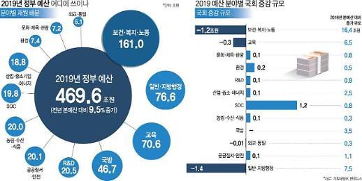 [2019 경제정책방향] 상반기 예산 조기집행 규모 61%로 역대 최고 수준…적극적 거시정책 운용