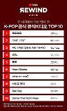 블랙핑크 '뚜루뚜두', 세계에서 가장 많이 본 K팝 유튜브 영상
