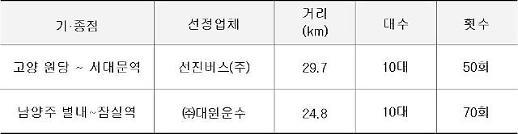 고양~서대문·남양주∼잠실 가는 M버스 운행…환승 없이 서울 출퇴근 가능