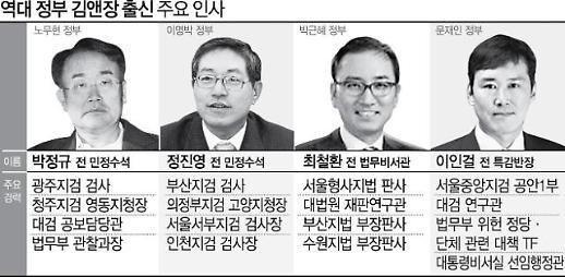 [사법권력 김앤장] 역대 정권서 모두 러브콜…진보·보수 떠나 요직 차지