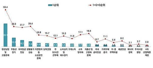 서울시민 2019년 관심사는… 청년실업·고용, 부동산, 최저임금 순