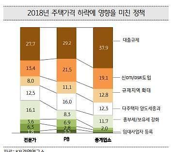 주택시장 안정화 대책 중 DTI·DSR 가장 큰 영향
