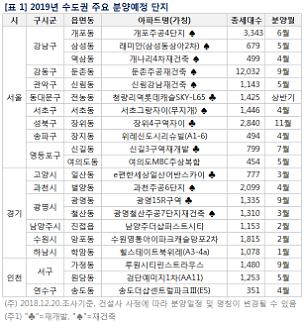 [새해 유망 부동산투자] 전국서 재개발·재건축 20만4369가구...연기 물량 대방출