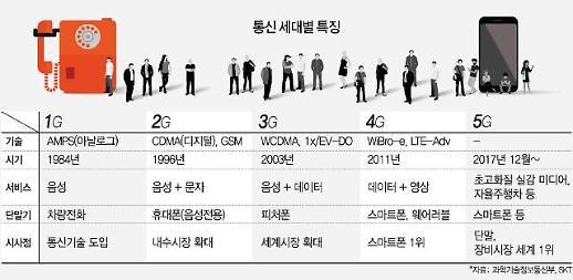 [세계 최초 5G] TDX 국산화부터 5G까지...통신강국 명성 잇다