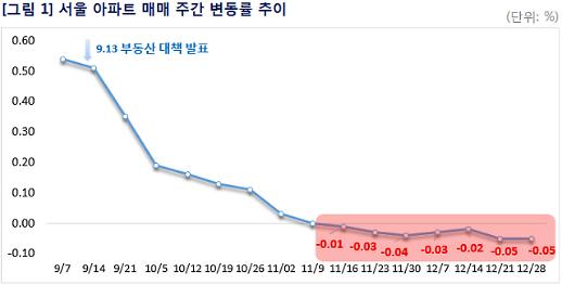 서울 아파트값 전주대비 0.03%↓, 7주 연속 하락