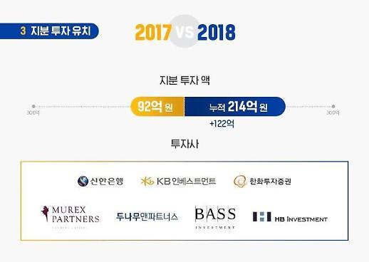어니스트펀드, 업계 10위에서 2위로 껑충...누적투자액 214억