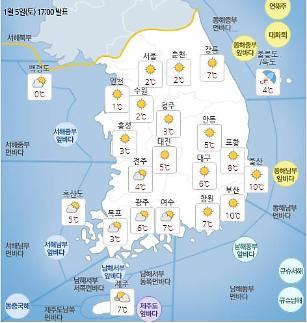[오늘의 날씨] 소한 아침 최저 -14도, 낮 최고 10도..오후부터 맑아..미세먼지 '보통'
