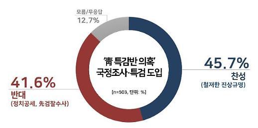 """""""靑 특별감찰반 의혹 국정조사, 이념·지지정당별로 달랐다"""""""