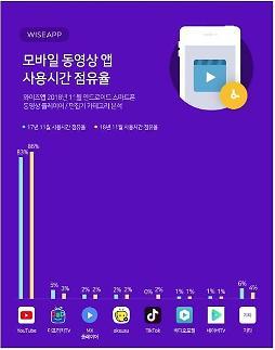국내 유료방송 점유율 33% 제한 법안 재추진...유튜브·넷플릭스 등 OTT 논외