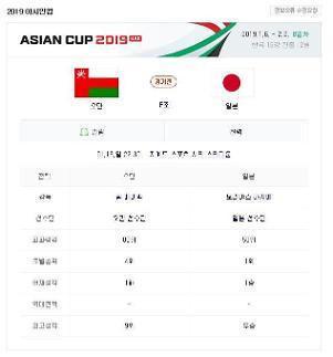 [2019 아시안컵] 오만-일본전, FIFA 랭킹 차이 32계단…일본, 조1위로 16강 진출?