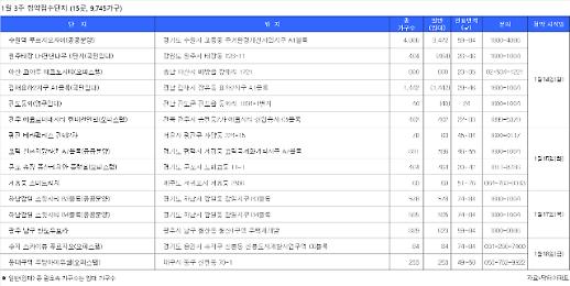 [1월 3주] '평택고덕신혼희망타운' 등 전국 9770가구 분양