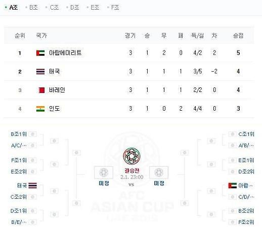 [아시안컵] A조 조별순위 1위 UAE·2위 태국…한국, 중국전 무승부·패배시 태국과 16강 격돌