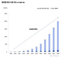2019년, 증권형 토큰 인프라 태동하는 원년 될 것