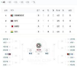 2019 아시안컵 손흥민·황의조 활약에 16강 진출...가생이닷컴 일본 네티즌 반응은?