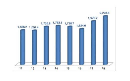 역대 최고 지난해 ICT산업 수출 2204억·흑자 1133억달러