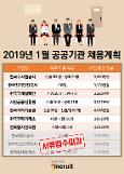 1월 공공기관 신규 채용…평균 초임 3542만원