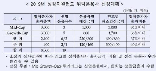 산은·성장금융, 2조4300억 규모 성장지원펀드 조성