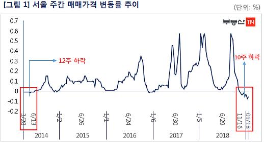 10주 연속 마이너스  서울 아파트값...2014년 이후 최장 하락