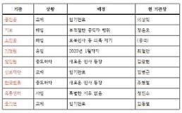 '문재인 3년차' 홍종학 체제 산하기관 생존자 '기정원' 뿐…'해임‧사임‧하차'