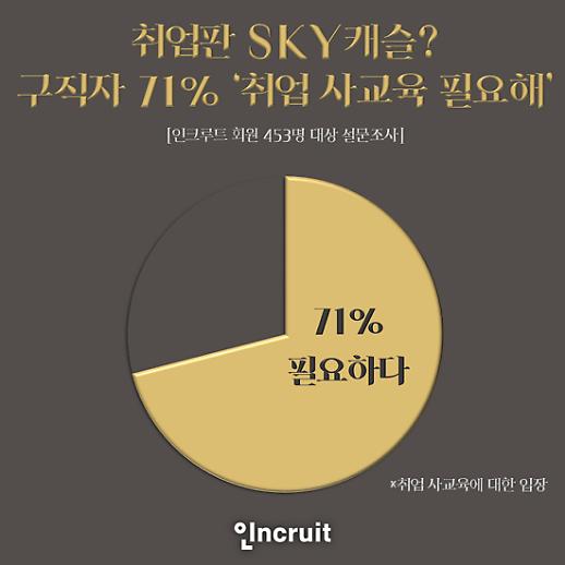 """취업도 'SKY캐슬'…구직자 71% """"취업 사교육 필요"""""""