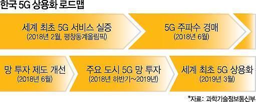 갤럭시 S10 X에 세계가 주목하는 이유...3월 한국에서 진짜 5G가 시작된다
