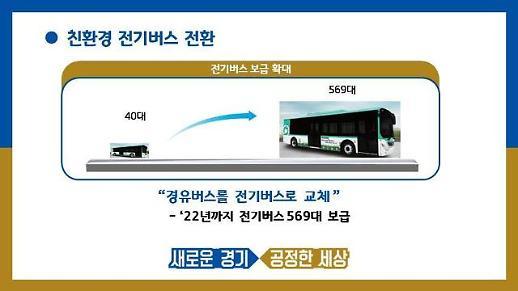 [경기도] 친환경차 확대·보급과 인프라 구축에 총력