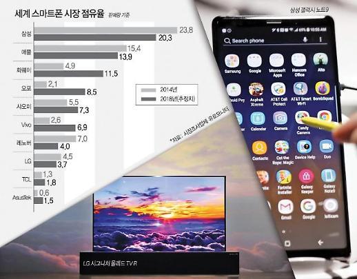 중국 턱밑까지 쫓아왔는데 힘 못쓰는 삼성·LG 전자강국 위상 흔들