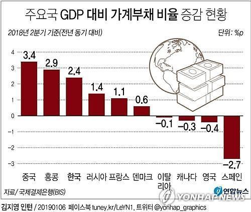 한국 GDP 대비 가계부채 적신호...신흥국 평균 웃돌아