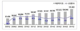 韓 게임 수출 6조 6980억원, 전년비 80.7%↑