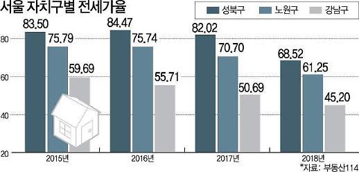 강남 아파트 전세가율 40%대로 뚝…갭투자는 끝났다