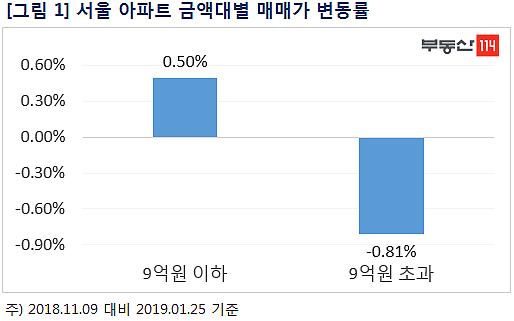 서울 9억 초과 고가 아파트가 하락세 주도