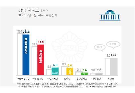 [리얼미터] 민주37.8%-한국28.5%, 文정부 출범 이래 격차 최소치