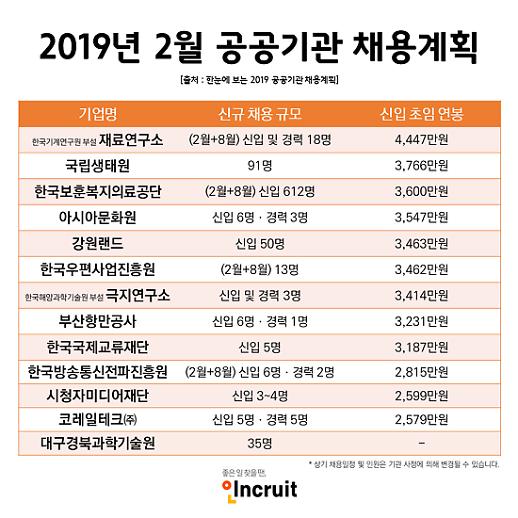 [오늘 취업] 2월 공공기관 채용…아시아문화원, 한국보훈복지의료공단 등