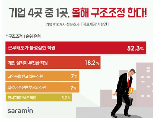 """""""회사 사정 어려워서""""…기업 4곳 중 1곳, 구조조정 계획"""