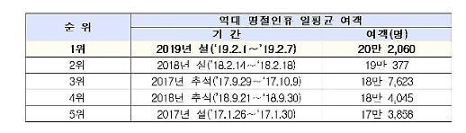 인천공항, 설연휴 기간 일평균 20만2천명 이용 … 역대 명절 최다