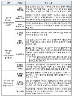 행안부, 새로운 가치 창출 10대 유망기술 선정