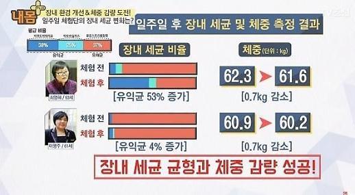 프리바이오틱스가 연일 화제인 이유는? 잘 섭취하면 체중 줄이기에 효과적