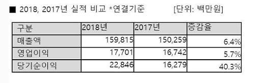 안랩 2018년 매출 1598억, 전년비 6%↑
