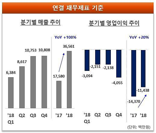 데브시스터즈 2018년 매출 366억, 전년비 108%↑