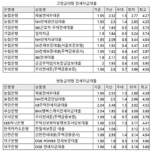 전세자금대출 고정‧변동 금리 가장 싼 곳은 '농협'