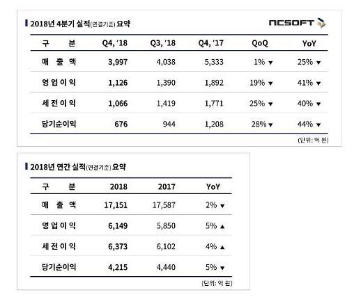 엔씨소프트 2018년 매출 1조 7151억, 전년비 2%↓