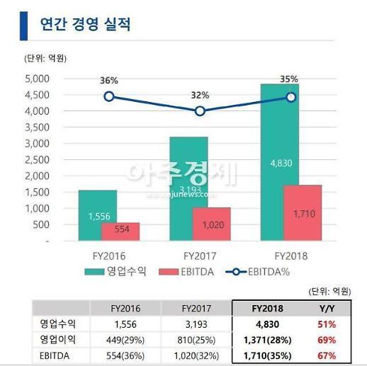 더블유게임즈 지난해 영업익 1371억, 전년비 69%↑
