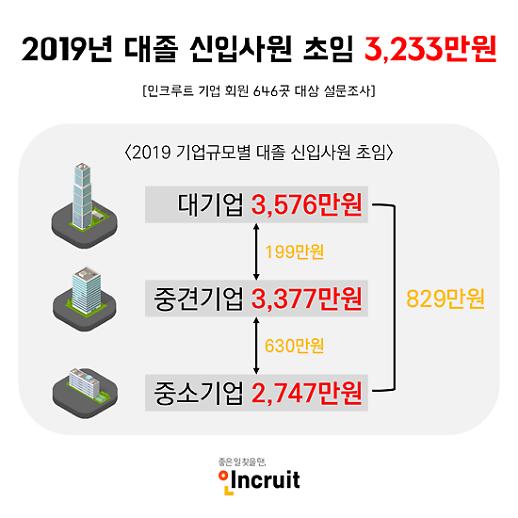 올해 대졸 신입 예상 초봉 3233만원