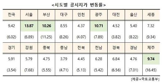 [2019 표준지공시지가] 전국 9.42% 상승…서울 13.87% 12년 만에 최고