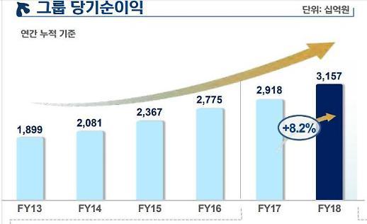신한금융, 리딩뱅크 탈환 업계 1위 수성