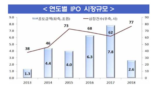 빈수레 요란한 작년 IPO...15개 늘었지만 1조 이상 대형은 없어